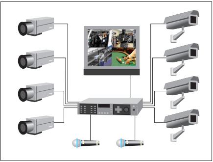 Блок-схема построения системы видеонаблюдения