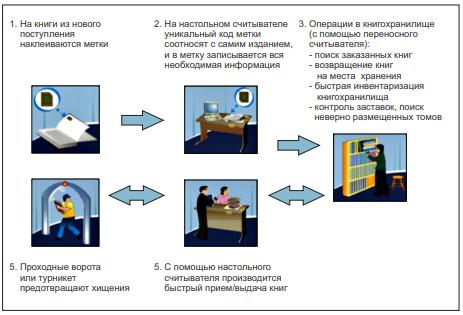 Структурная схема контроля книжного фонда