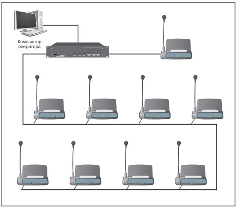 Блок-схема общей архитектуры системы конференц-связи
